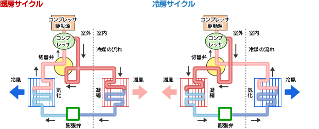 暖房サイクルと冷房サイクル